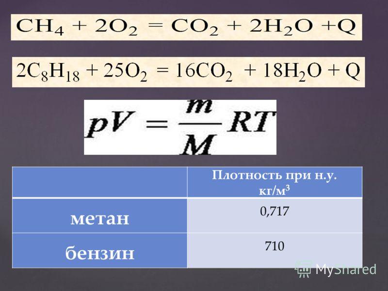 21 Плотность при н.у. кг/м 3 метан 0,717 бензин 710