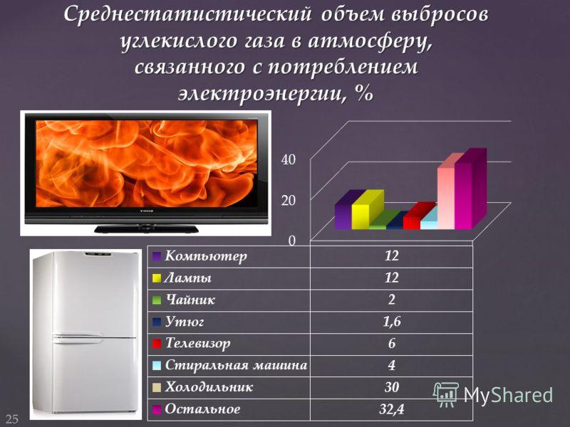 Среднестатистический объем выбросов углекислого газа в атмосферу, связанного с потреблением электроэнергии, % 25