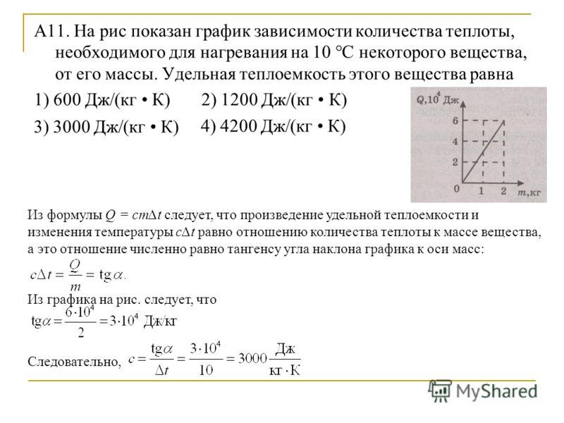 А11. На рис показан график зависимости количества теплоты, необходимого для нагревания на 10 °С некоторого вещества, от его массы. Удельная теплоемкость этого вещества равна 1) 600 Дж/(кг К) 2) 1200 Дж/(кг К) 4) 4200 Дж/(кг К) 3) 3000 Дж/(кг К) Из фо