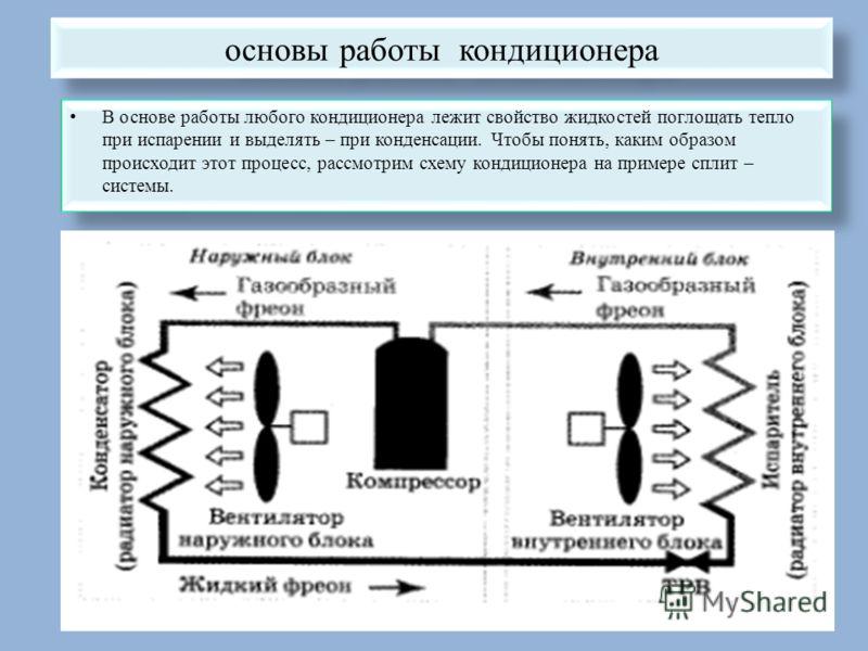 основы работы кондиционера В основе работы любого кондиционера лежит свойство жидкостей поглощать тепло при испарении и выделять – при конденсации. Чтобы понять, каким образом происходит этот процесс, рассмотрим схему кондиционера на примере сплит –