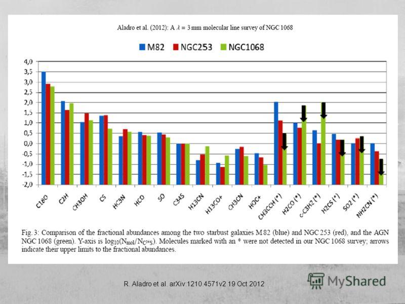 R. Aladro et al. arXiv:1210.4571v2 19 Oct 2012