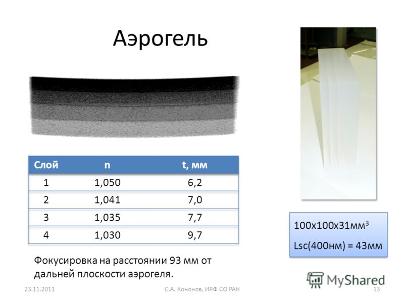 Аэрогель 100x100x31мм 3 Lsc(400нм) = 43мм 100x100x31мм 3 Lsc(400нм) = 43мм 23.11.2011С.А. Кононов, ИЯФ СО РАН13 Фокусировка на расстоянии 93 мм от дальней плоскости аэрогеля.