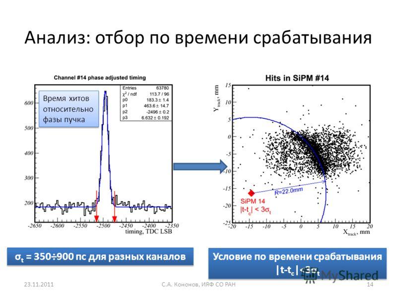 Анализ: отбор по времени срабатывания Время хитов относительно фазы пучка σ t = 350÷900 пс для разных каналов Условие по времени срабатывания |t-t c |