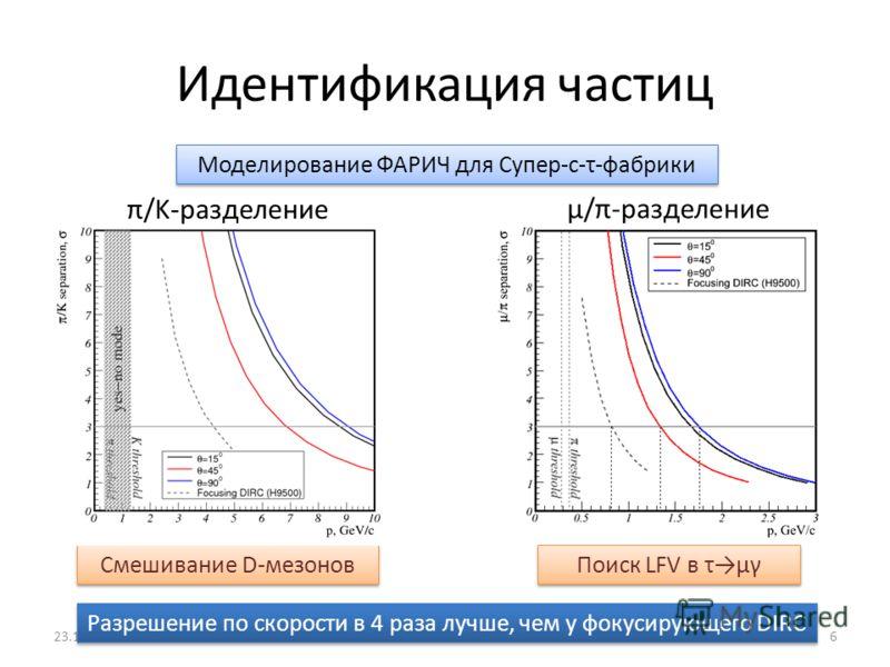 Идентификация частиц μ/π-разделение Поиск LFV в τμγ Смешивание D-мезонов π/K-разделение Моделирование ФАРИЧ для Супер-c-τ-фабрики 23.11.2011С.А. Кононов, ИЯФ СО РАН6 Разрешение по скорости в 4 раза лучше, чем у фокусирующего DIRC