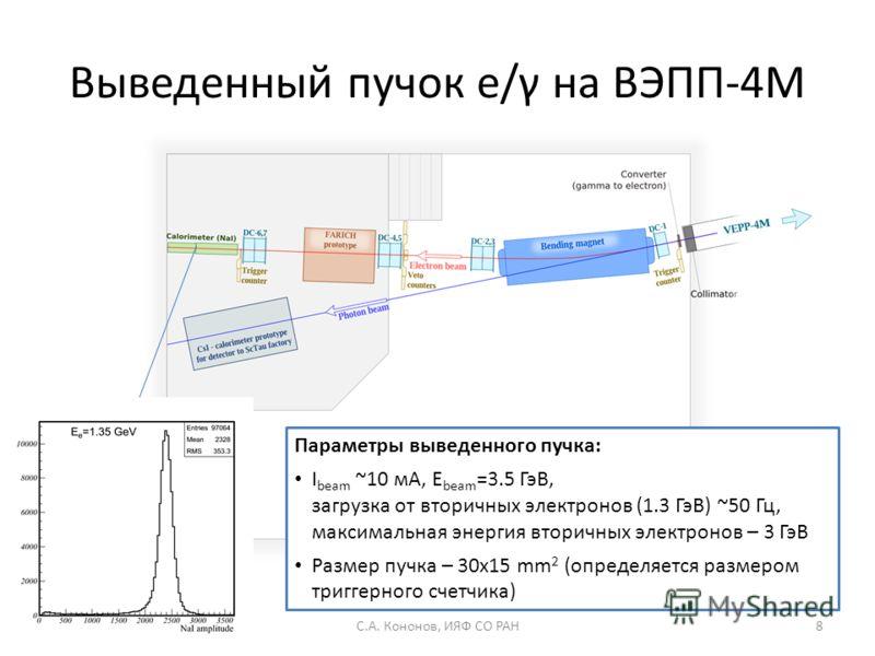 Выведенный пучок e/γ на ВЭПП-4М Параметры выведенного пучка: I beam ~10 мA, E beam =3.5 ГэВ, загрузка от вторичных электронов (1.3 ГэВ) ~50 Гц, максимальная энергия вторичных электронов – 3 ГэВ Размер пучка – 30x15 mm 2 (определяется размером триггер