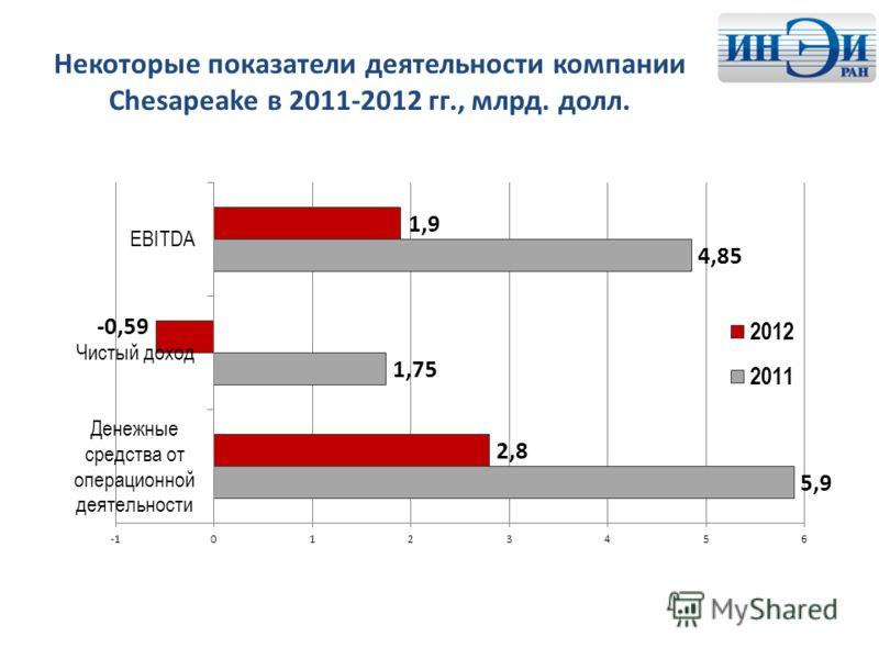 Некоторые показатели деятельности компании Chesapeake в 2011-2012 гг., млрд. долл.
