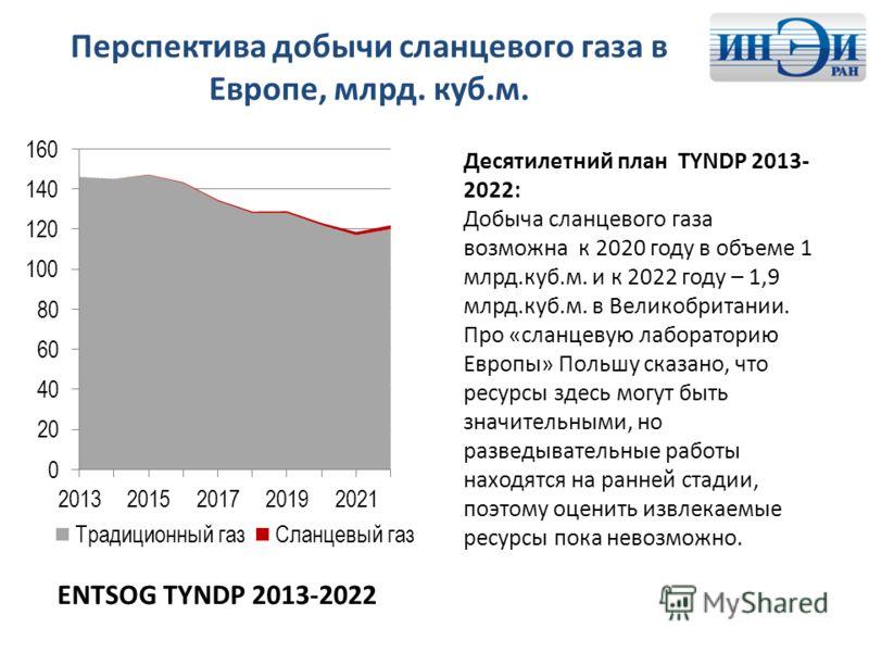 Перспектива добычи сланцевого газа в Европе, млрд. куб.м. ENTSOG TYNDP 2013-2022 Десятилетний план TYNDP 2013- 2022: Добыча сланцевого газа возможна к 2020 году в объеме 1 млрд.куб.м. и к 2022 году – 1,9 млрд.куб.м. в Великобритании. Про «сланцевую л