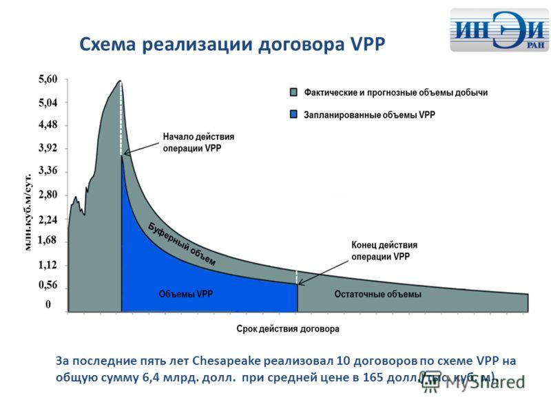 Схема реализации договора VPP За последние пять лет Chesapeake реализовал 10 договоров по схеме VPP на общую сумму 6,4 млрд. долл. при средней цене в 165 долл./тыс. куб. м).