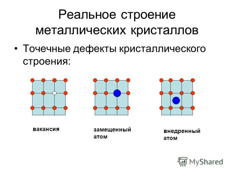 Реальное строение металлических кристаллов Точечные дефекты кристаллического строения: вакансия замещенный атом внедренный атом