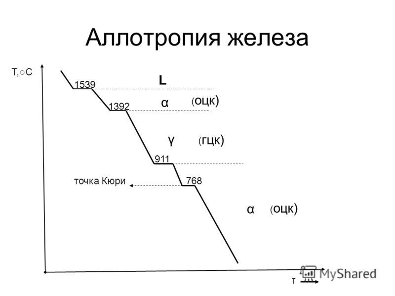 Аллотропия железа τ Т,С 1539 1392 911 768 L α γ α ( оцк) ( гцк) ( оцк) точка Кюри