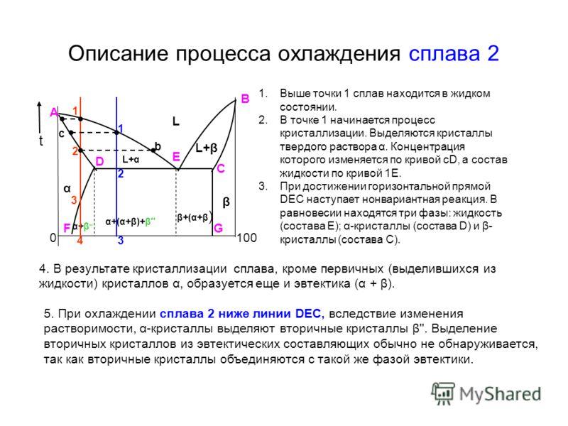 Описание процесса охлаждения сплава 2 t 0100 L β B A α L+βL+β Е D C α+β '' α+(α+β)+β'' β+(α+β ) L+αL+α FG 1 2 3 1 2 43 с b 1.Выше точки 1 сплав находится в жидком состоянии. 2.В точке 1 начинается процесс кристаллизации. Выделяются кристаллы твердого