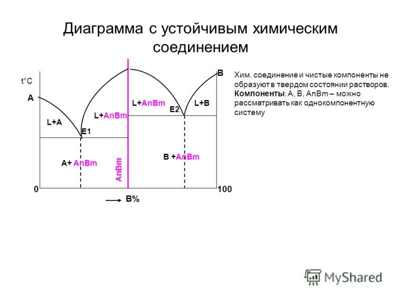 Диаграмма с устойчивым химическим соединением 100 t°С В% 0 А В Е1 Е2 L+А L+AnBm L+BL+B AnBm B +AnBm A+ AnBm Хим. соединение и чистые компоненты не образуют в твердом состоянии растворов. Компоненты: А, В, AnBm – можно рассматривать как однокомпонентн