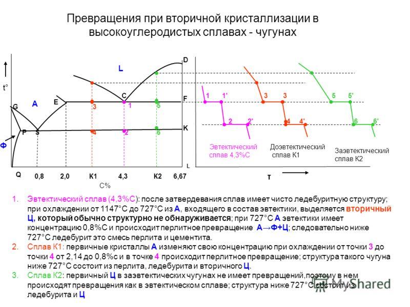 Превращения при вторичной кристаллизации в высокоуглеродистых сплавах - чугунах С% Ф t° 1.Эвтектический сплав (4,3%С): после затвердевания сплав имеет чисто ледебуритную структуру; при охлаждении от 1147°С до 727°С из А, входящего в состав эвтектики,