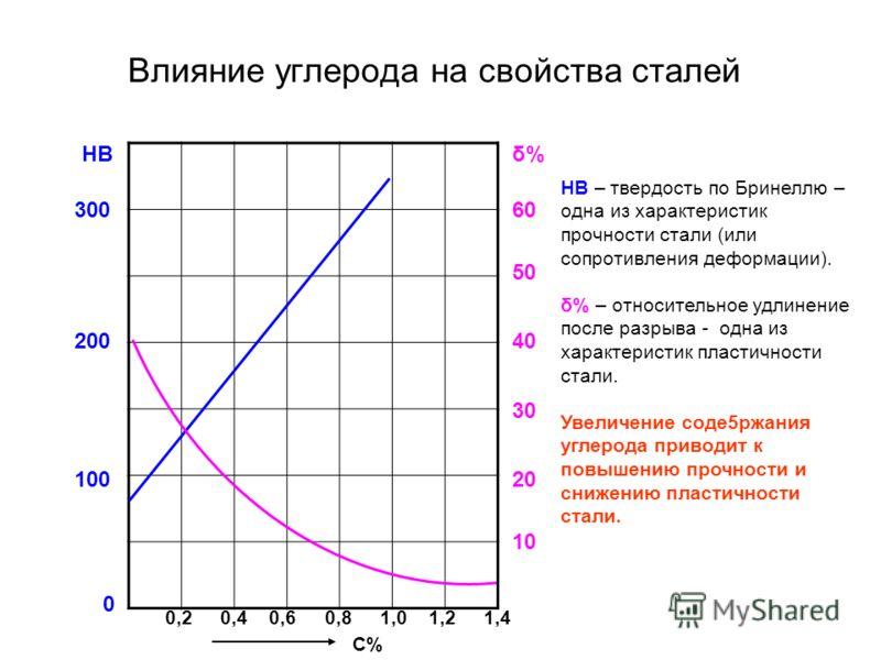 Влияние углерода на свойства сталей δ%δ% 0 10 20 30 40 50 60 HB 100 200 300 0,20,20,40,60,81,01,21,4 С% HB – твердость по Бринеллю – одна из характеристик прочности стали (или сопротивления деформации). δ% – относительное удлинение после разрыва - од