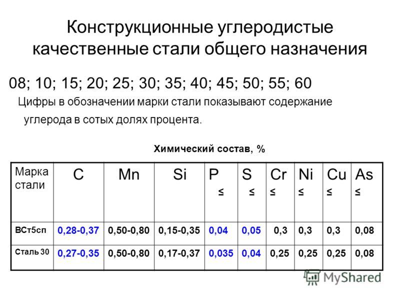 Конструкционные углеродистые качественные стали общего назначения 08; 10; 15; 20; 25; 30; 35; 40; 45; 50; 55; 60 Цифры в обозначении марки стали показывают содержание углерода в сотых долях процента. Марка стали CMnSiP S Cr Ni Cu As ВСт5сп 0,28-0,370
