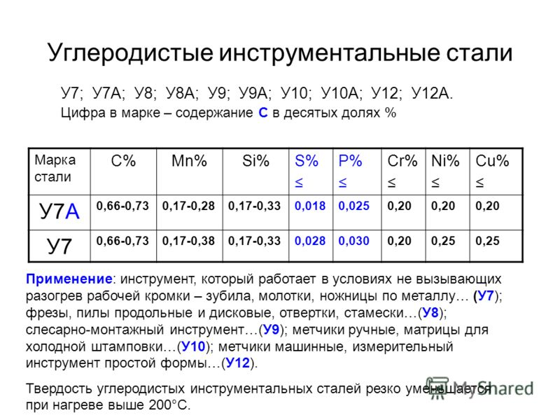 Углеродистые инструментальные стали У7; У7А; У8; У8А; У9; У9А; У10; У10А; У12; У12А. Цифра в марке – содержание С в десятых долях % Марка стали C%C%Mn%Si%S% P% Cr% Ni% Cu% У7А 0,66-0,730,17-0,280,17-0,330,0180,0250,20 У7 0,66-0,730,17-0,380,17-0,330,