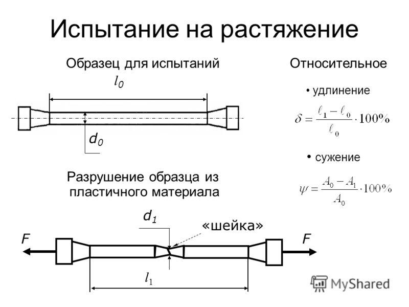 Испытание на растяжение Разрушение образца из пластичного материала l0l0 d0d0 Образец для испытаний d1d1 FF «шейка» l1l1 Относительное удлинение сужение