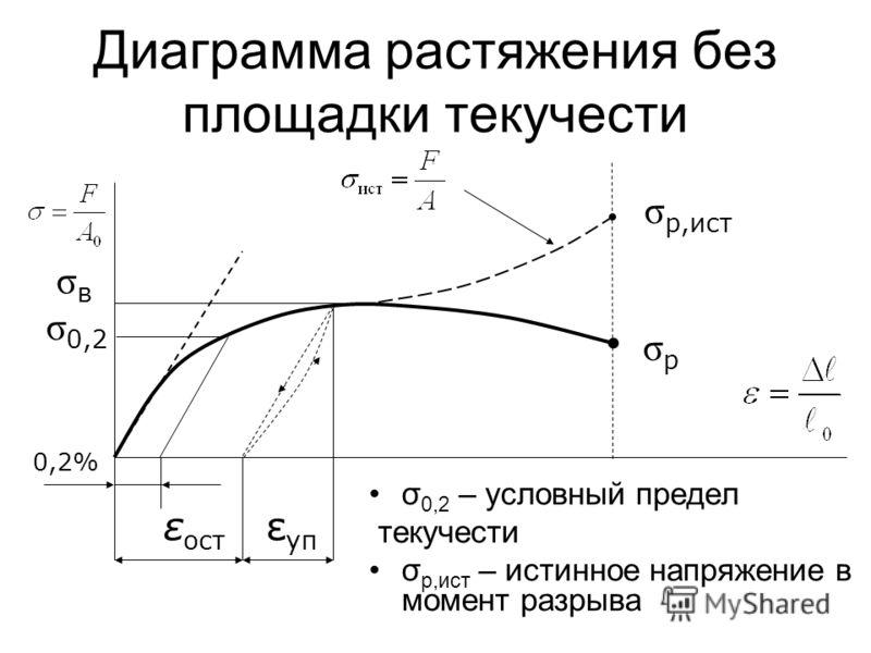 Диаграмма растяжения без площадки текучести σ 0,2 – условный предел текучести σ р,ист – истинное напряжение в момент разрыва σ 0,2 0,2% ε ост ε уп σ р,ист σ р σвσв
