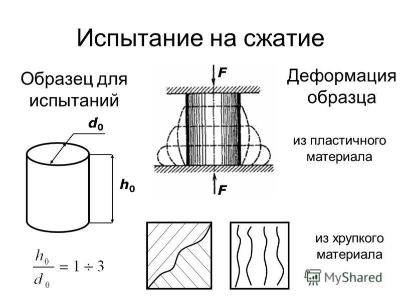 Испытание на сжатие d0d0 h0h0 Образец для испытаний Деформация образца из пластичного материала из хрупкого материала F F