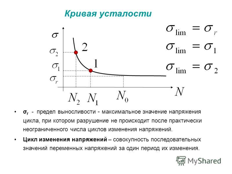 Кривая усталости σ r - предел выносливости - максимальное значение напряжения цикла, при котором разрушение не происходит после практически неограниченного числа циклов изменения напряжений. Цикл изменения напряжений – совокупность последовательных з
