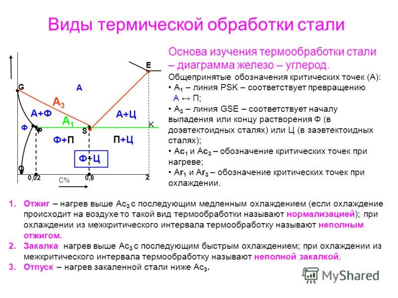 Виды термической обработки стали 2 K E Q G P A S 0,80,8 С% 0,02 Ф А+Ц П+Ц Ф+П А+Ф Ф+ЦФ+Ц А1А1 А3А3 Основа изучения термообработки стали – диаграмма железо – углерод. Общепринятые обозначения критических точек (А): А 1 – линия PSK – соответствует прев