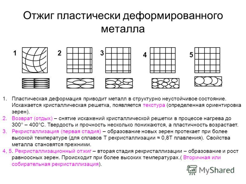 Отжиг пластически деформированного металла 123 45 1.Пластическая деформация приводит металл в структурно неустойчивое состояние. Искажается кристаллическая решетка, появляется текстура (определенная ориентировка зерен). 2.Возврат (отдых) – снятие иск