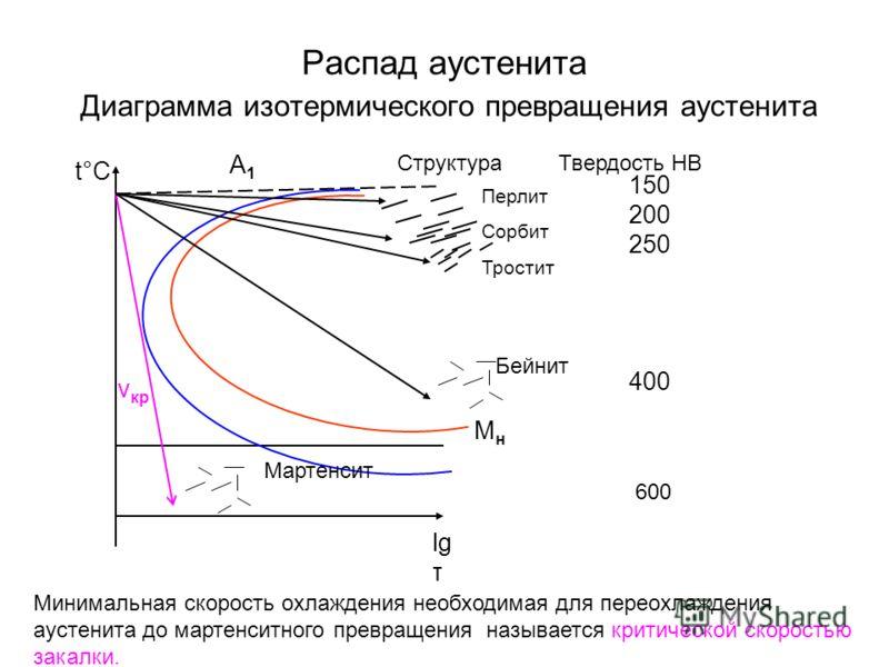Распад аустенита Диаграмма изотермического превращения аустенита А1А1 СтруктураТвердость НВ t°С Минимальная скорость охлаждения необходимая для переохлаждения аустенита до мартенситного превращения называется критической скоростью закалки. lg τ Перли