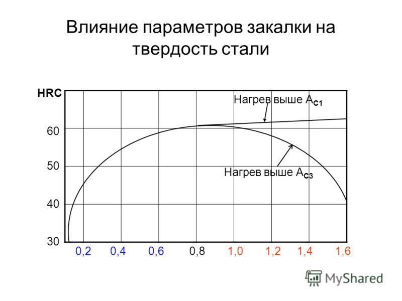 Влияние параметров закалки на твердость стали 30 40 50 60 HRC 0,20,20,40,60,81,01,21,41,6 Нагрев выше А С3 Нагрев выше А С1