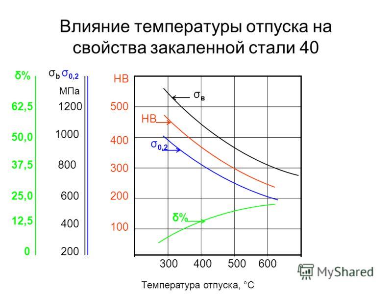 Влияние температуры отпуска на свойства закаленной стали 40 2000 300400500600 Температура отпуска, °С 100 200 300 400 500 НВ 400 600 800 1000 1200 σ b σ 0,2 МПа 12,5 25,0 37,5 50,0 62,5 δ%δ% σвσв δ%δ% НВ σ 0,2