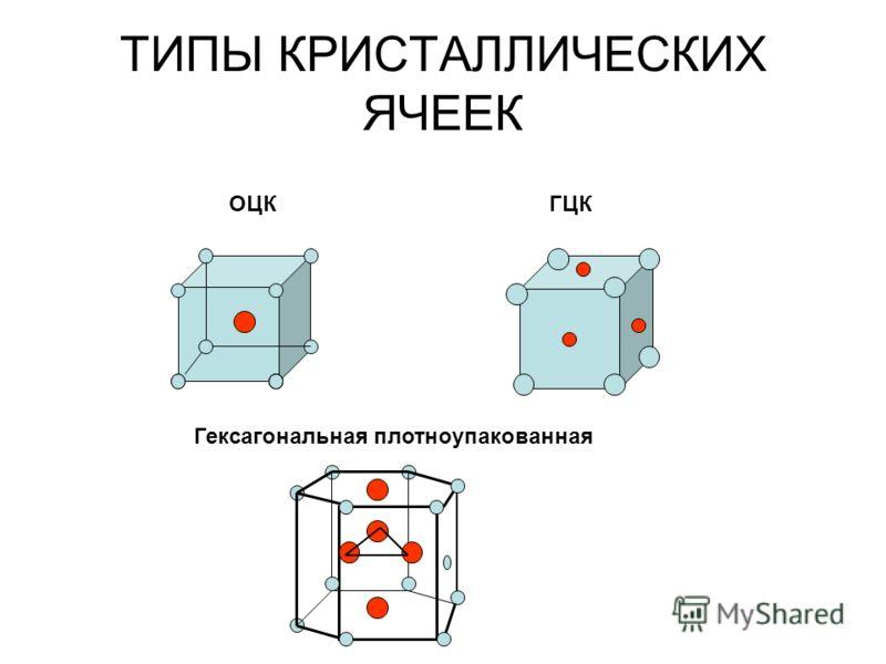 ТИПЫ КРИСТАЛЛИЧЕСКИХ ЯЧЕЕК ОЦКГЦК Гексагональная плотноупакованная