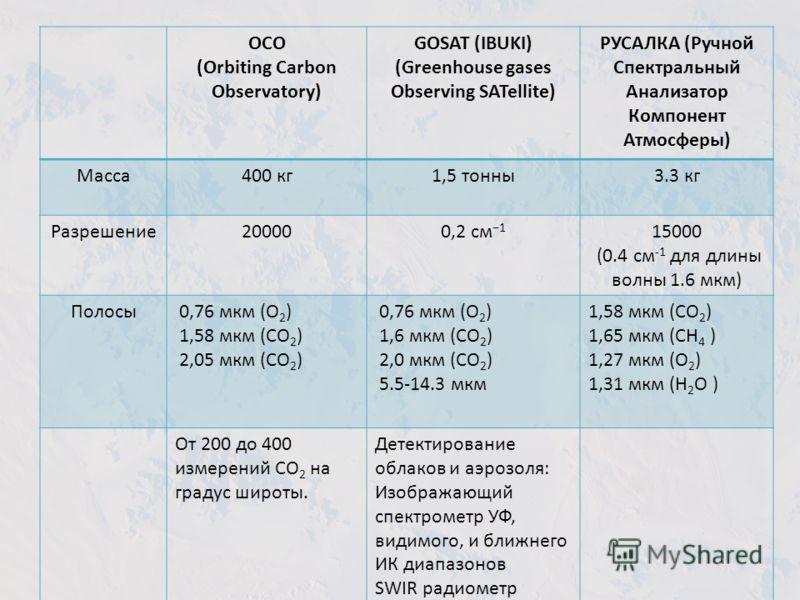 ОСО (Orbiting Carbon Observatory) GOSAT (IBUKI) (Greenhouse gases Observing SATellite) РУСАЛКА (Ручной Спектральный Анализатор Компонент Атмосферы) Масса400 кг1,5 тонны3.3 кг Разрешение200000,2 см 1 15000 (0.4 см -1 для длины волны 1.6 мкм) Полосы 0,