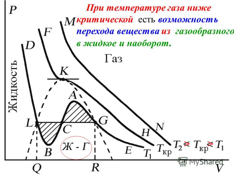 При температуре газа ниже критической есть возможность перехода вещества из газообразного в жидкое и наоборот. >>