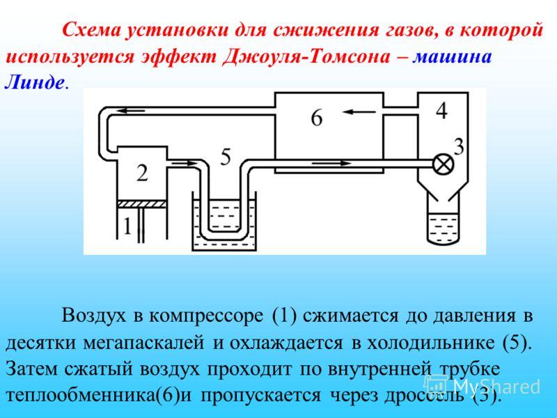 Схема установки для сжижения газов, в которой используется эффект Джоуля-Томсона – машина Линде. Воздух в компрессоре (1) сжимается до давления в десятки мегапаскалей и охлаждается в холодильнике (5). Затем сжатый воздух проходит по внутренней трубке