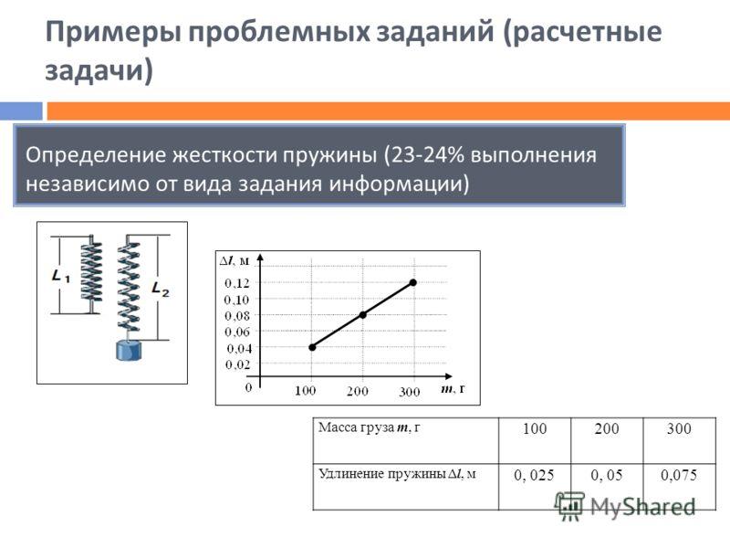 Примеры проблемных заданий ( расчетные задачи ) Определение жесткости пружины (23-24% выполнения независимо от вида задания информации ) Масса груза m, г 100200300 Удлинение пружины Δl, м 0, 0250, 050,075