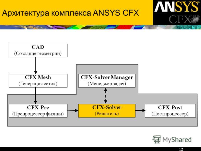 12 Архитектура комплекса ANSYS CFX CFX-Pre (Препроцессор физики) CFX-Post (Постпроцессор) CFX-Solver (Решатель) CFX-Solver Manager (Менеджер задач) CFX Mesh (Генерация сеток) CAD (Создание геометрии)