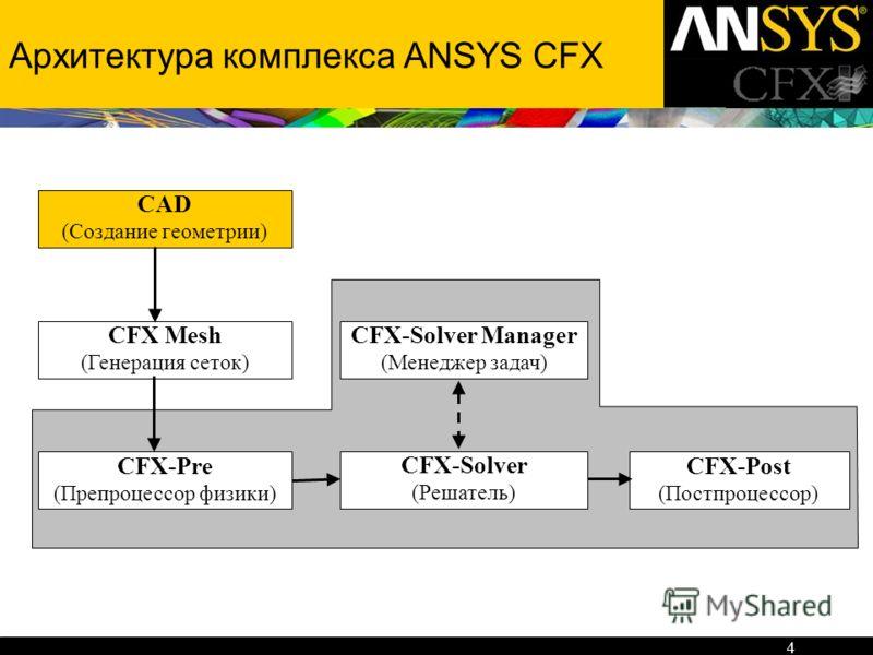 4 Архитектура комплекса ANSYS CFX CFX-Pre (Препроцессор физики) CFX-Post (Постпроцессор) CFX-Solver (Решатель) CFX-Solver Manager (Менеджер задач) CFX Mesh (Генерация сеток) CAD (Создание геометрии)