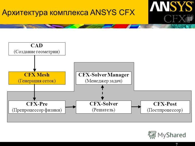 7 Архитектура комплекса ANSYS CFX CFX-Pre (Препроцессор физики) CFX-Post (Постпроцессор) CFX-Solver (Решатель) CFX-Solver Manager (Менеджер задач) CFX Mesh (Генерация сеток) CAD (Создание геометрии)