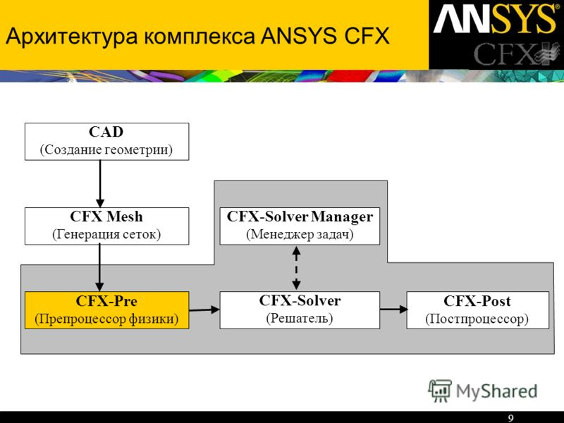 9 Архитектура комплекса ANSYS CFX CFX-Pre (Препроцессор физики) CFX-Post (Постпроцессор) CFX-Solver (Решатель) CFX-Solver Manager (Менеджер задач) CFX Mesh (Генерация сеток) CAD (Создание геометрии)