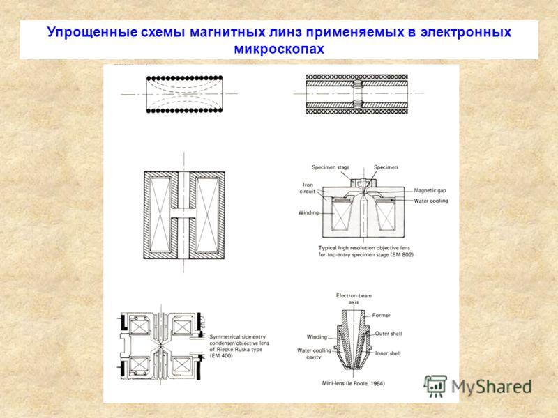 Упрощенные схемы магнитных линз применяемых в электронных микроскопах