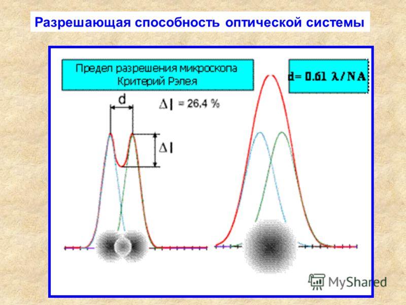 Разрешающая способность оптической системы