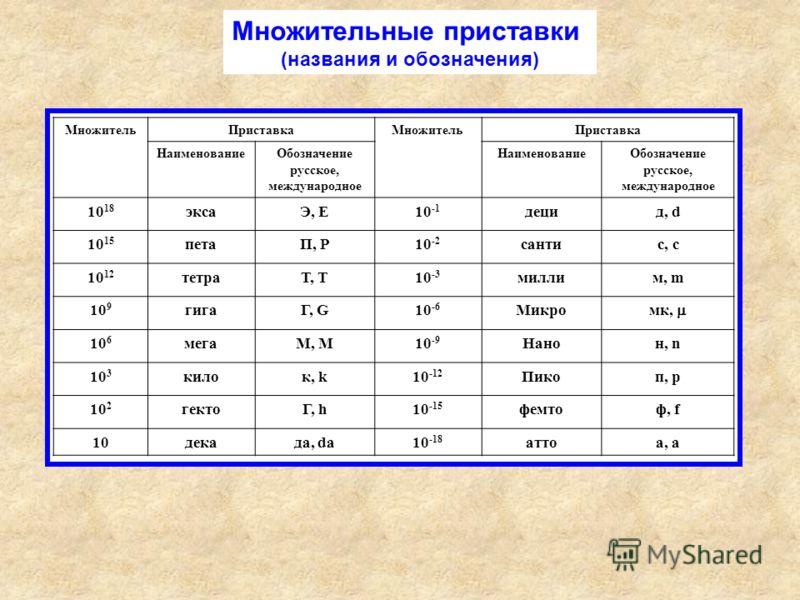 МножительПриставкаМножительПриставка НаименованиеОбозначение русское, международное НаименованиеОбозначение русское, международное 10 18 эксаЭ, E10 -1 децид, d 10 15 петаП, P10 -2 сантис, с 10 12 тетраТ, T10 -3 миллим, m 10 9 гигаГ, G10 -6 Микро мк,