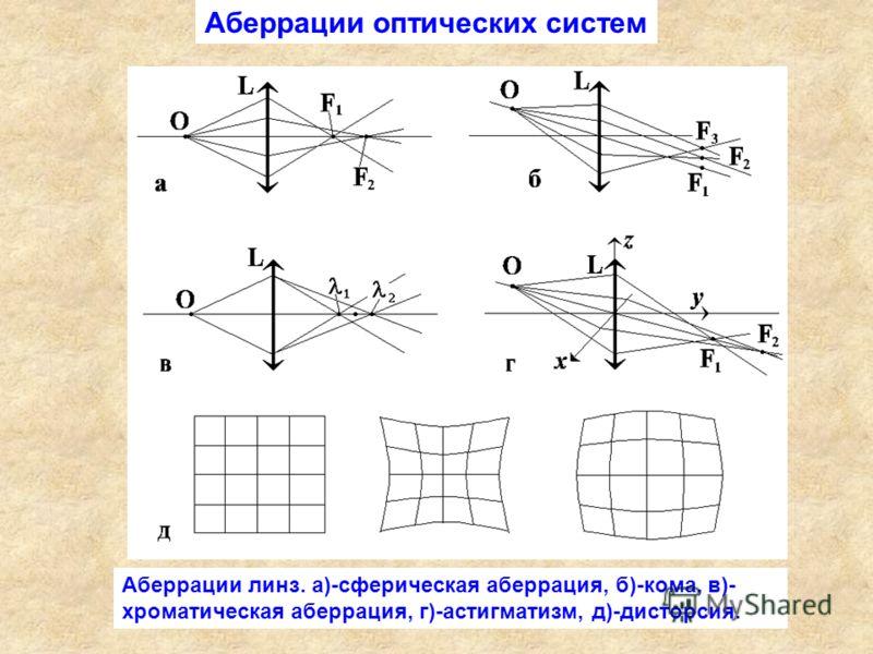 Аберрации линз. а)-сферическая аберрация, б)-кома, в)- хроматическая аберрация, г)-астигматизм, д)-дисторсия. Аберрации оптических систем