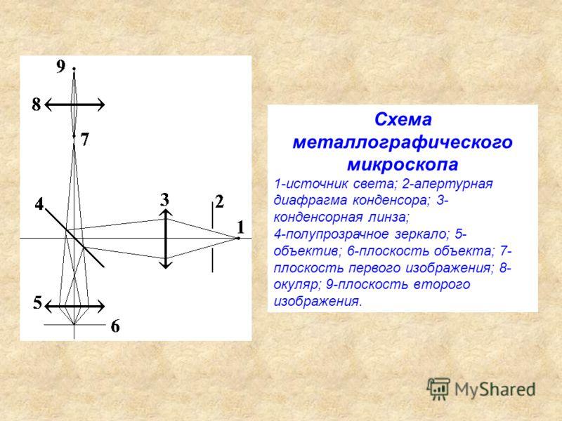 Схема металлографического микроскопа 1-источник света; 2-апертурная диафрагма конденсора; 3- конденсорная линза; 4-полупрозрачное зеркало; 5- объектив; 6-плоскость объекта; 7- плоскость первого изображения; 8- окуляр; 9-плоскость второго изображения.