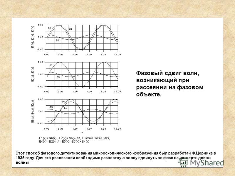 Фазовый сдвиг волн, возникающий при рассеянии на фазовом объекте. Этот способ фазового детектирования микроскопического изображения был разработан Ф.Цернике в 1935 году. Для его реализации необходимо разностную волну сдвинуть по фазе на четверть длин
