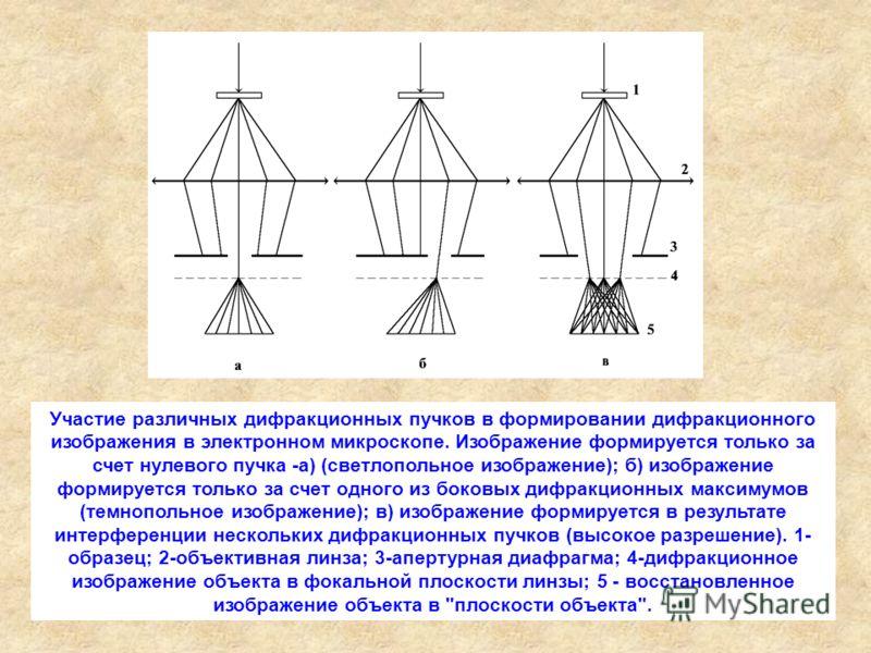 Участие различных дифракционных пучков в формировании дифракционного изображения в электронном микроскопе. Изображение формируется только за счет нулевого пучка -а) (светлопольное изображение); б) изображение формируется только за счет одного из боко