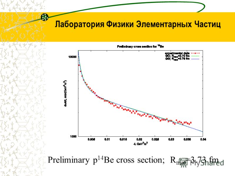 Лаборатория Физики Элементарных Частиц Preliminary p 14 Be cross section; R mat =3.73 fm