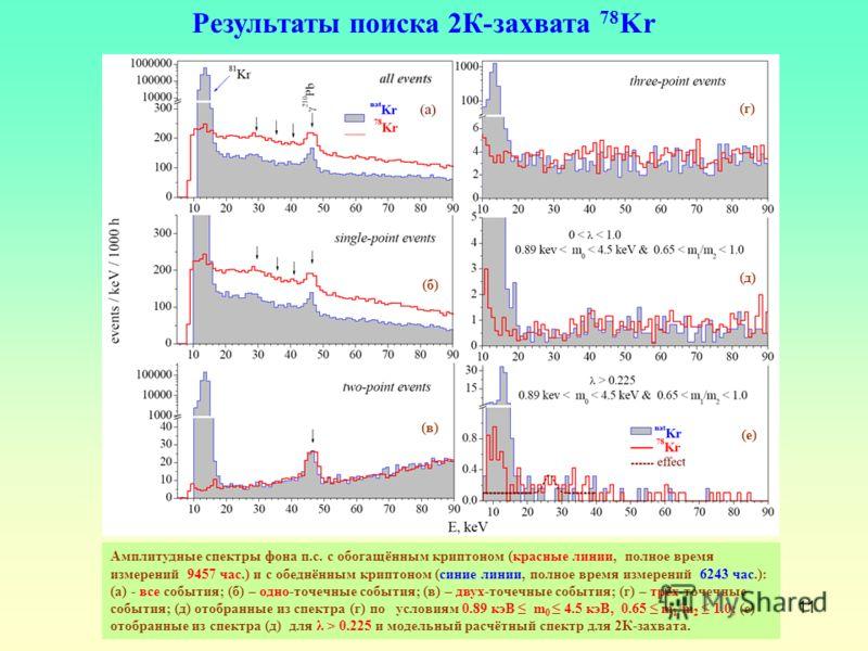 11 Результаты поиска 2К-захвата 78 Kr Амплитудные спектры фона п.с. с обогащённым криптоном (красные линии, полное время измерений 9457 час.) и с обеднённым криптоном (синие линии, полное время измерений 6243 час.): (а) - все события; (б) – одно-точе