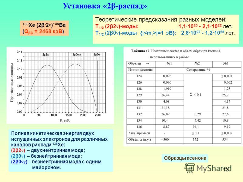 13 Теоретические предсказания разных моделей: T 1/2 (2β2 ν )-моды: 1,110 20 - 2,110 22 лет. T 1/2 (2β0 ν )-моды {| |=1 эВ}: 2,810 23 - 1,210 25 лет. Полная кинетическая энергия двух испущенных электронов для различных каналов распада 136 Хе: (2β2 ν )