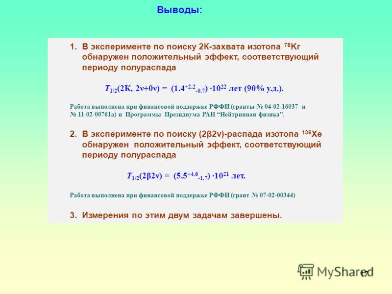 17 1. В эксперименте по поиску 2К-захвата изотопа 78 Kr обнаружен положительный эффект, соответствующий периоду полураспада Т 1/2 (2К, 2ν+0ν) = (1.4 +2.2 -0.7 ) 10 22 лет (90% у.д.). Работа выполнена при финансовой поддержке РФФИ (гранты 04-02-16037