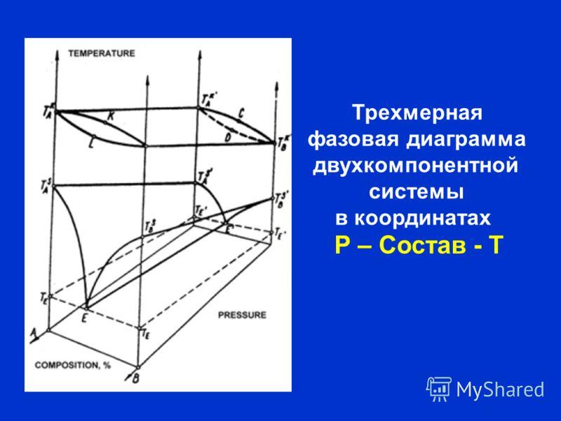 Трехмерная фазовая диаграмма двухкомпонентной системы в координатах Р – Состав - Т
